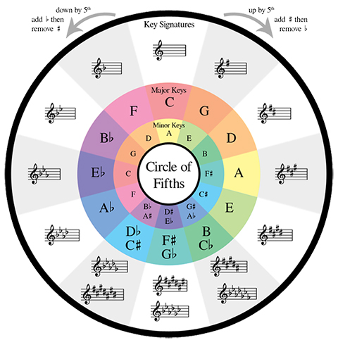 circle of fifths colors